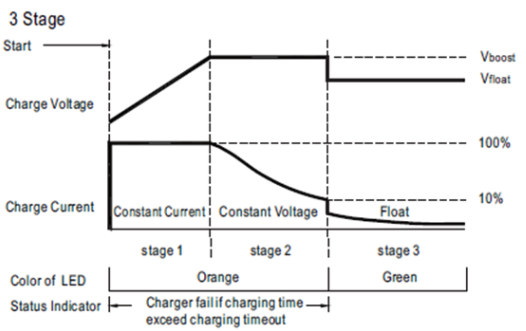 3_stage_battery_charging_curve