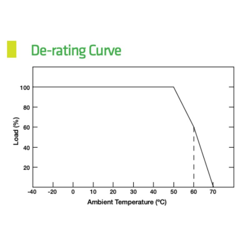led_driver_derating_curve