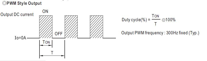 Duty cycle on Mean Well LED driver with PWM output