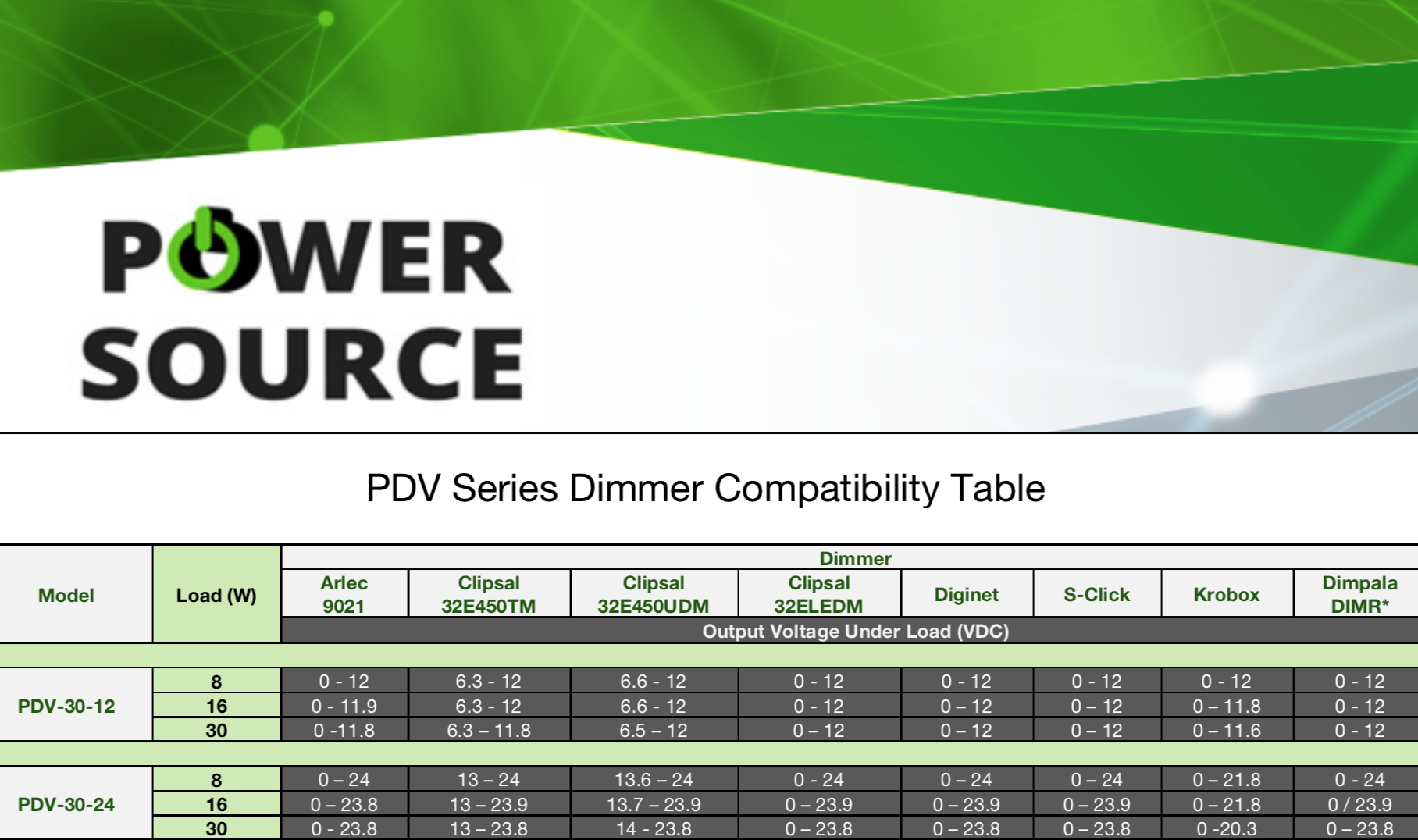 Power Source LED Driver Compatibility Table